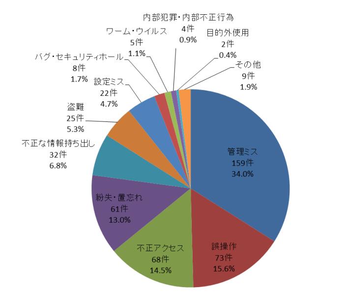 日本ネットワークセキュリティ協会の統計図(情報漏洩の原因)