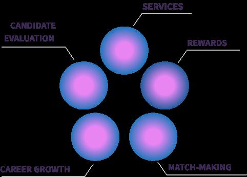 ABLのサービス内容図
