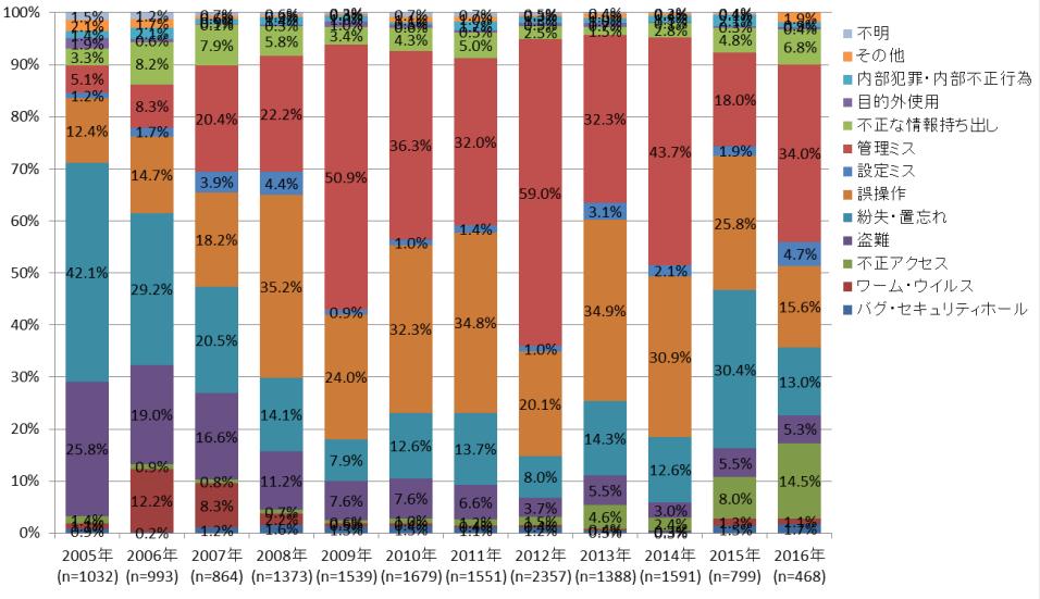 日本ネットワークセキュリティ協会の統計図(年度別、情報漏洩の原因)