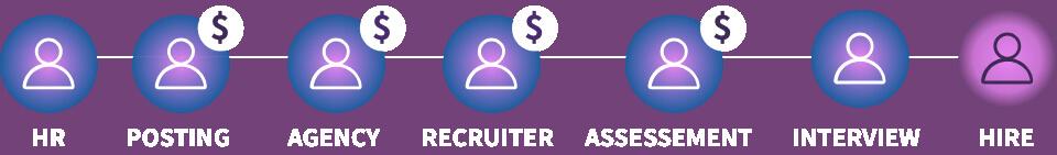 ABLで雇用ステップを効率化するイメージ