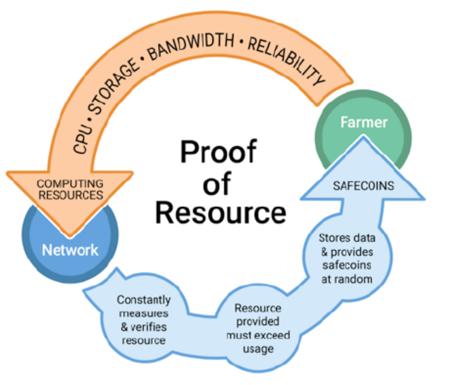 MaidSafeのProof of Resource