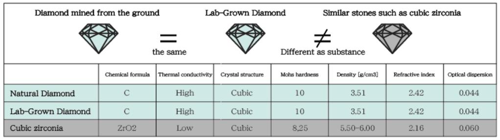 ラボグローンダイヤは天然ダイヤと差異がない