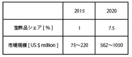 ラボグロウンダイヤモンドの市場規模